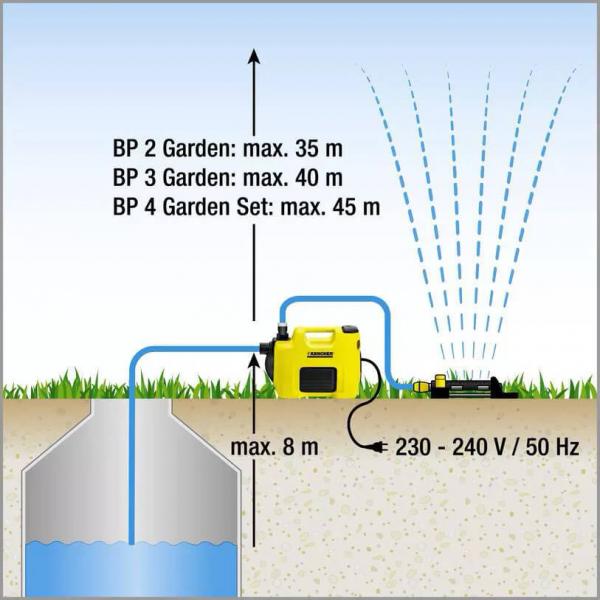 Садовый насос BP 3 Garden